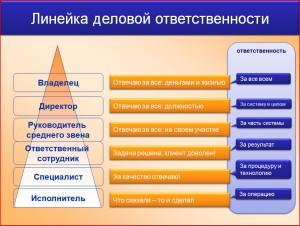 Piramida_delovoy_otvetstvennosti[1]